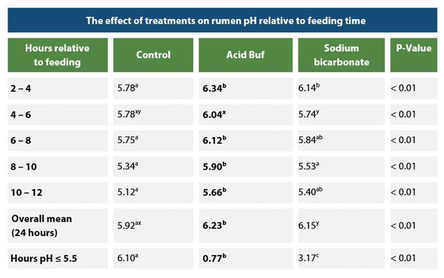 Acid Buf increases rumen pH