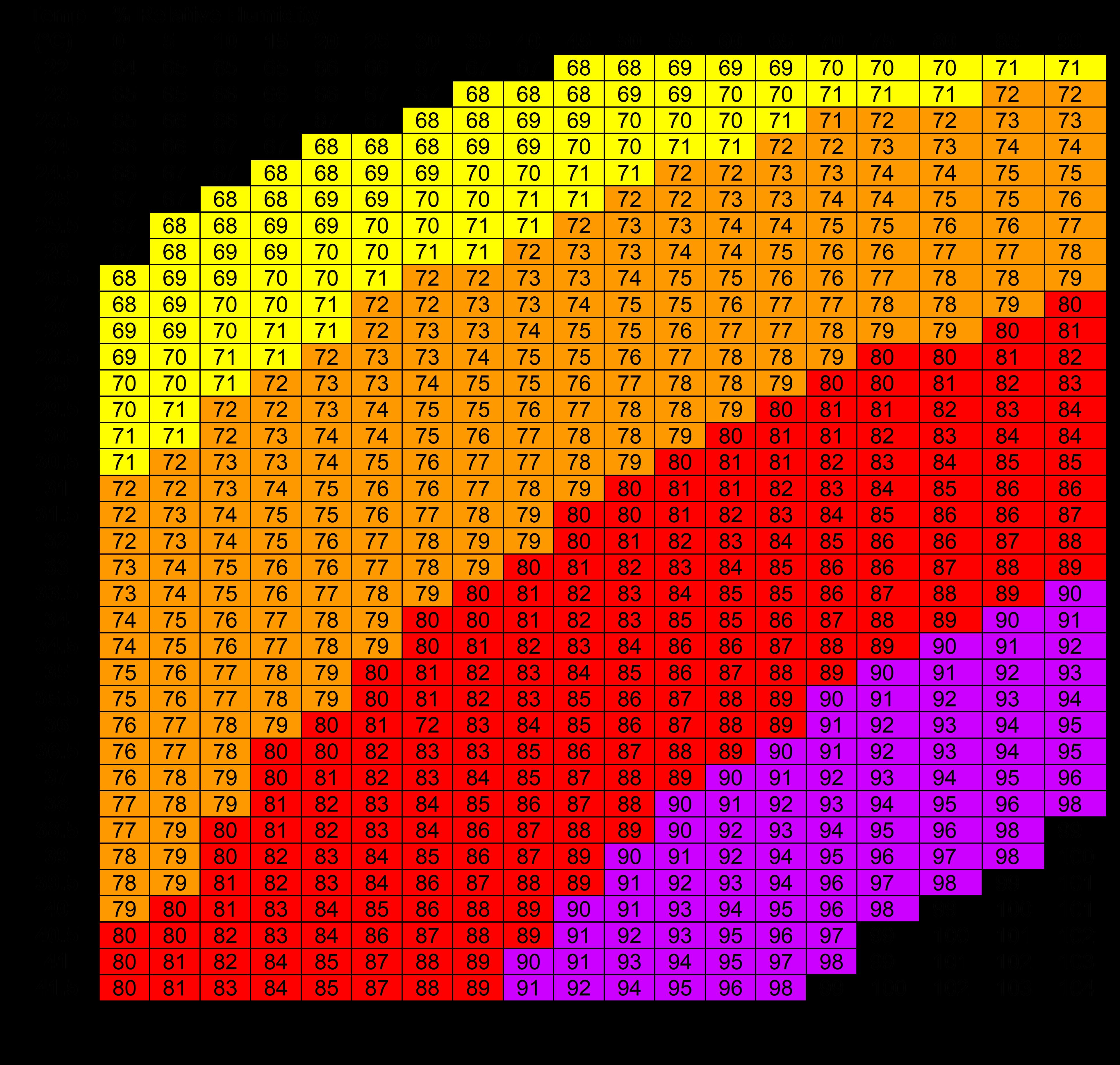 THI Index heat stress dairy cow