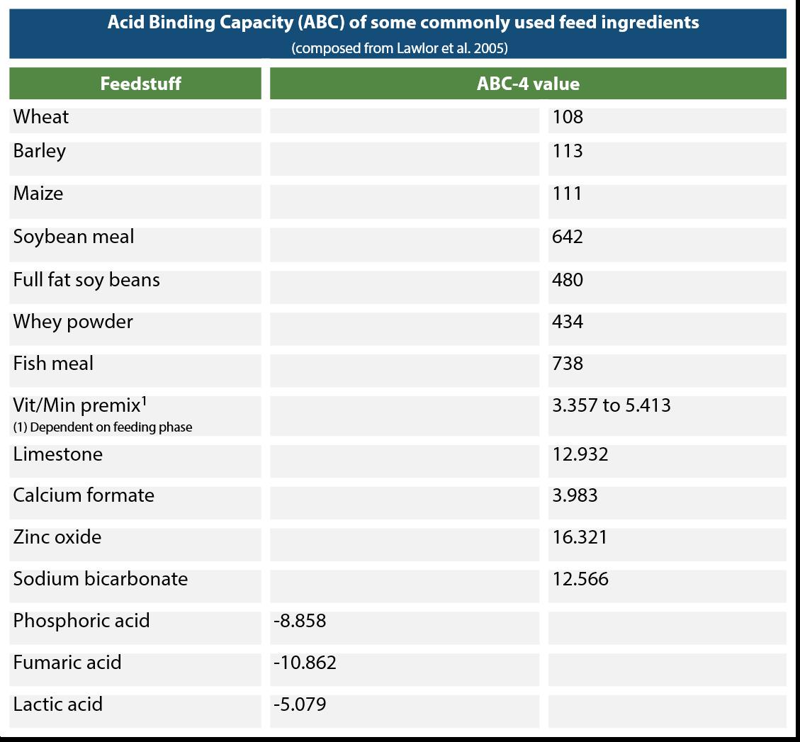 Acid Binding Capacity (ABC) pig feed ingredients